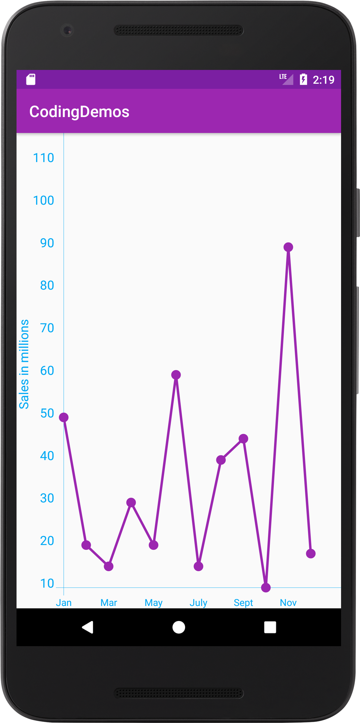 Android Line Chart - How to Draw Line Chart in Android